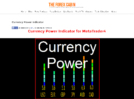 Currency Power Indicator discount coupon